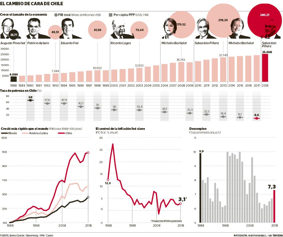 Cómo cambió Chile: PIB per cápita se multiplicó por cinco y pobreza se  desplomó - La Tercera