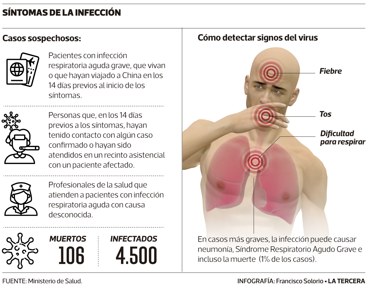 corona virus chilena